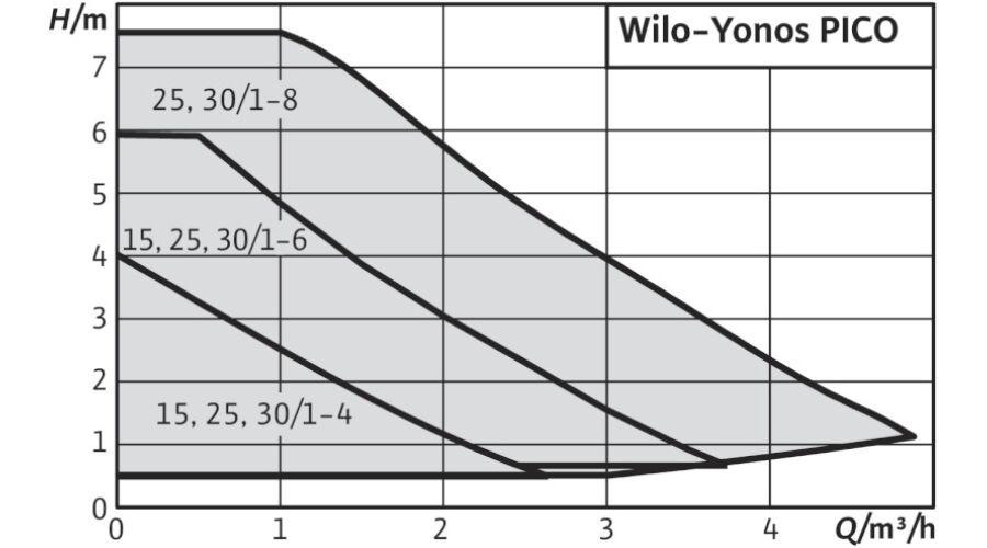 Yonos Pico 25 1 4 : wilo yonos pico 25 1 4 130 keringet szivatty ~ Frokenaadalensverden.com Haus und Dekorationen